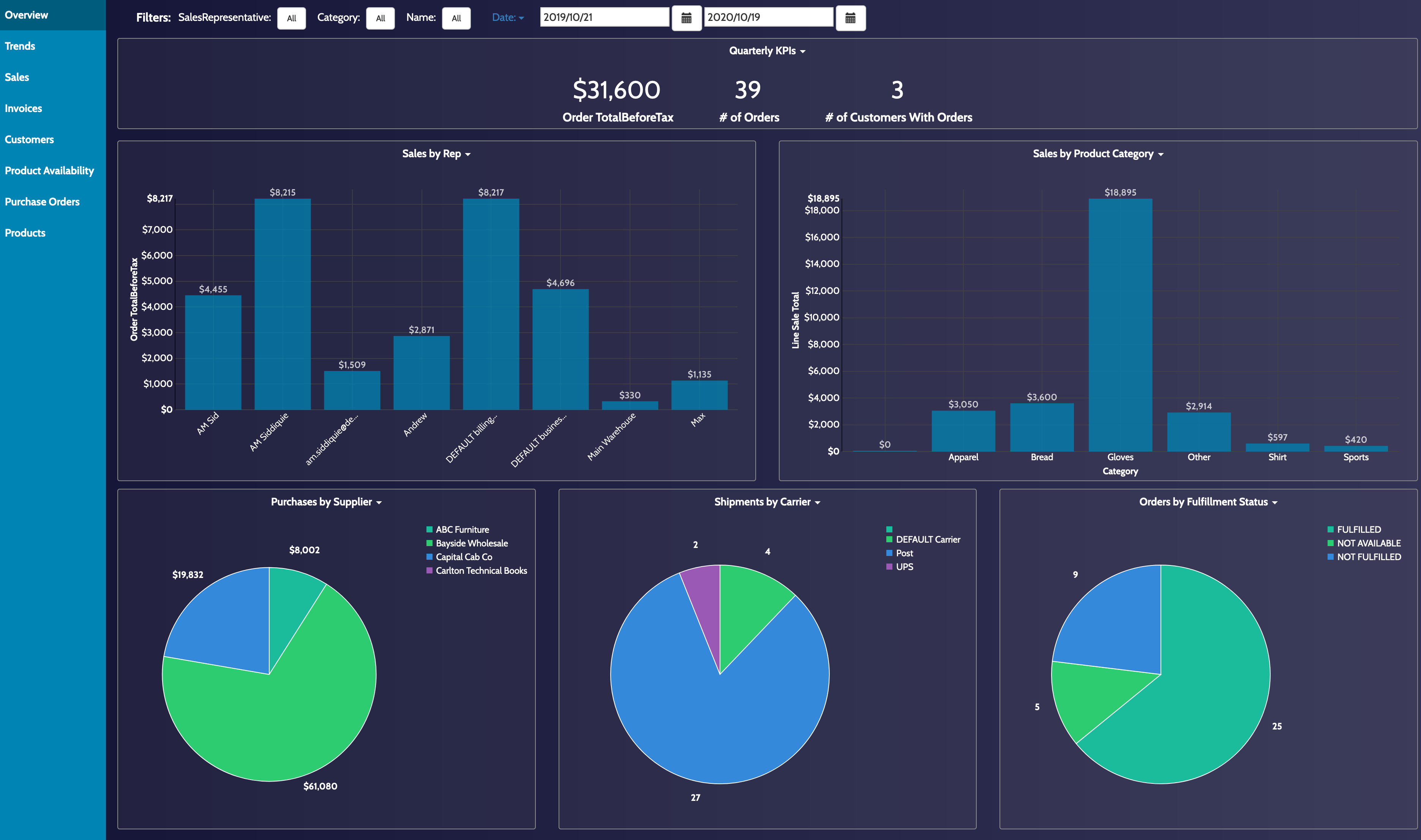 DEAR Systems Dashboard Overview