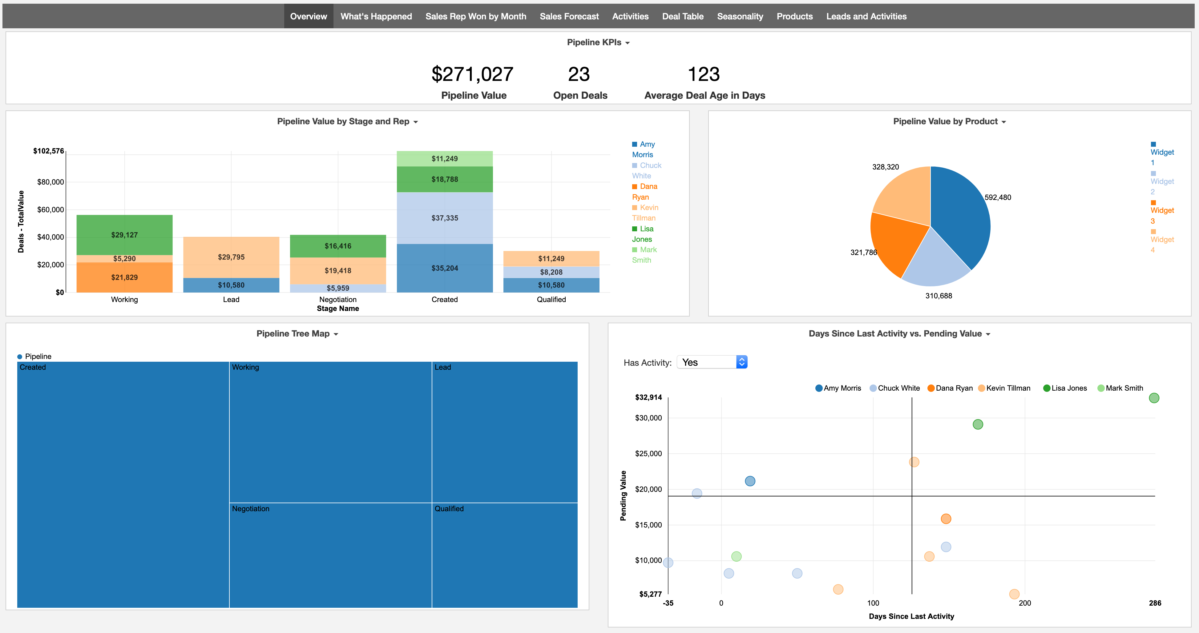 Teamwork CRM Dashboard Overview